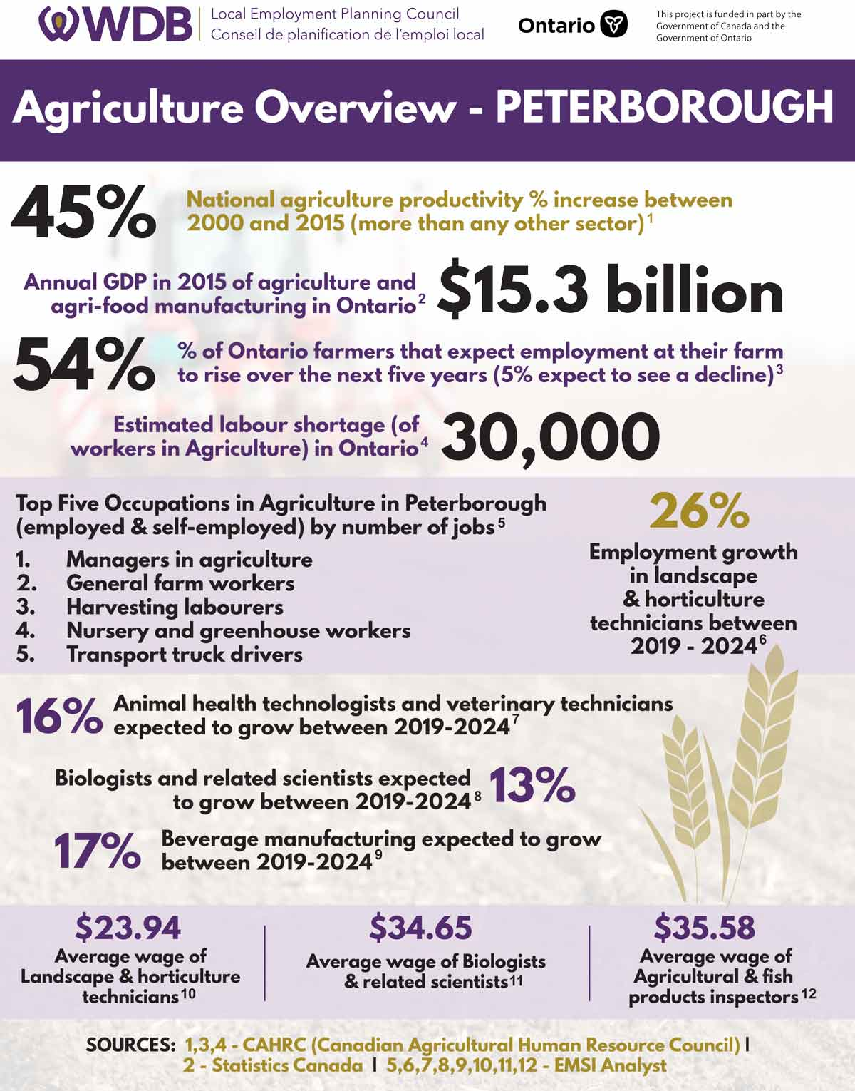 peterborough-agricultural-infographic