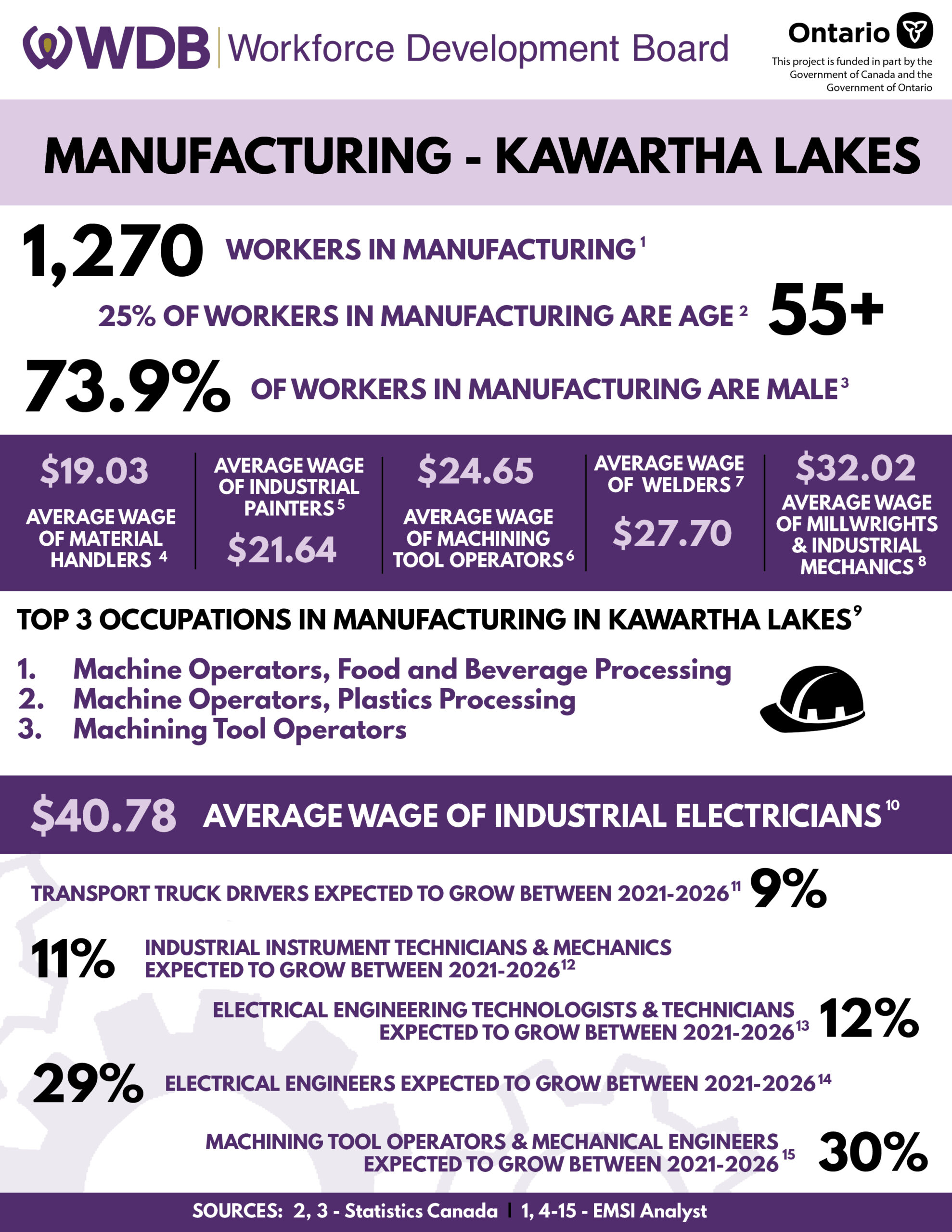 manufacturing-infographic-northumberland-3-1