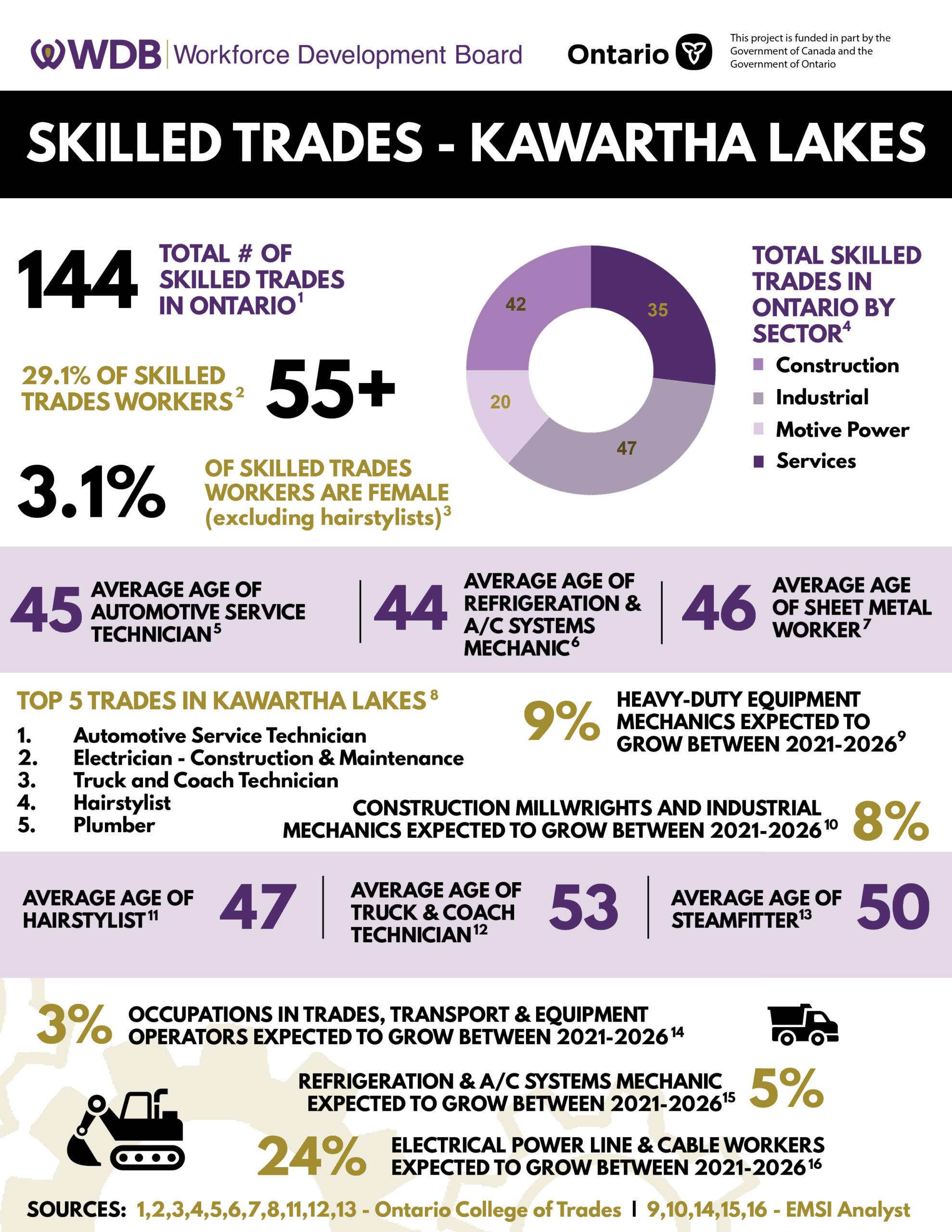 Skilled-Trades-Kawartha-Lakes